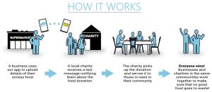 FoodCloud Infograph
